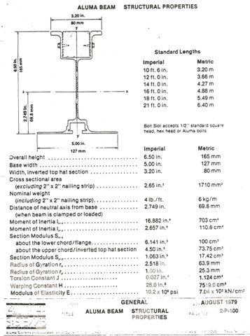 Aluma Beam Load Chart - New Images Beam